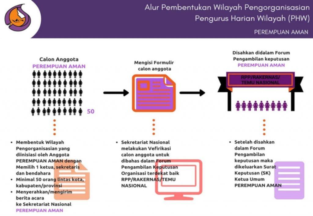 Alur Pembentukan PWH